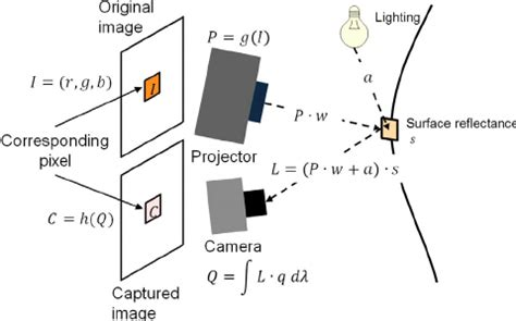 Research Paper On Cctv - bestwritebuyessaytechnology